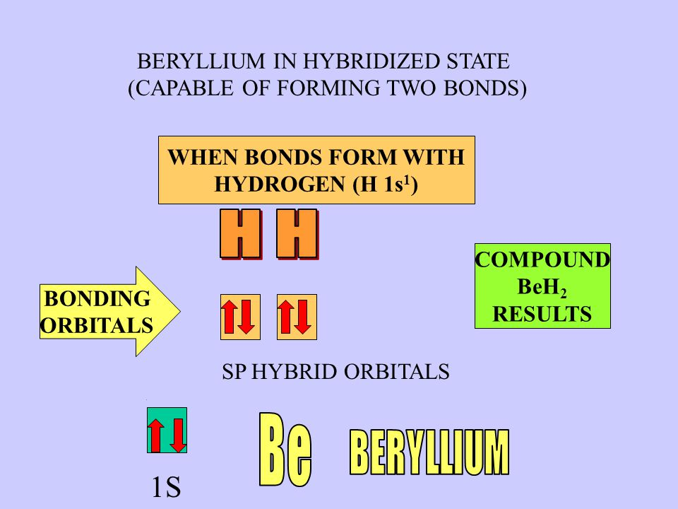 UNHYBRIDIZED BERYLLIUM (BEFORE REACTING) 3P 2S 1S SP HYBRID ORBITALS BERYLLIUM IN HYBRIDIZED STATE (CAPABLE OF FORMING TWO BONDS) ELECTRON PROMOTION AND HYBRIDIZATION OCCURS WHEN BONDS FORM WITH HYDROGEN (H 1s 1 ) BONDING ORBITALS COMPOUND BeH 2 RESULTS