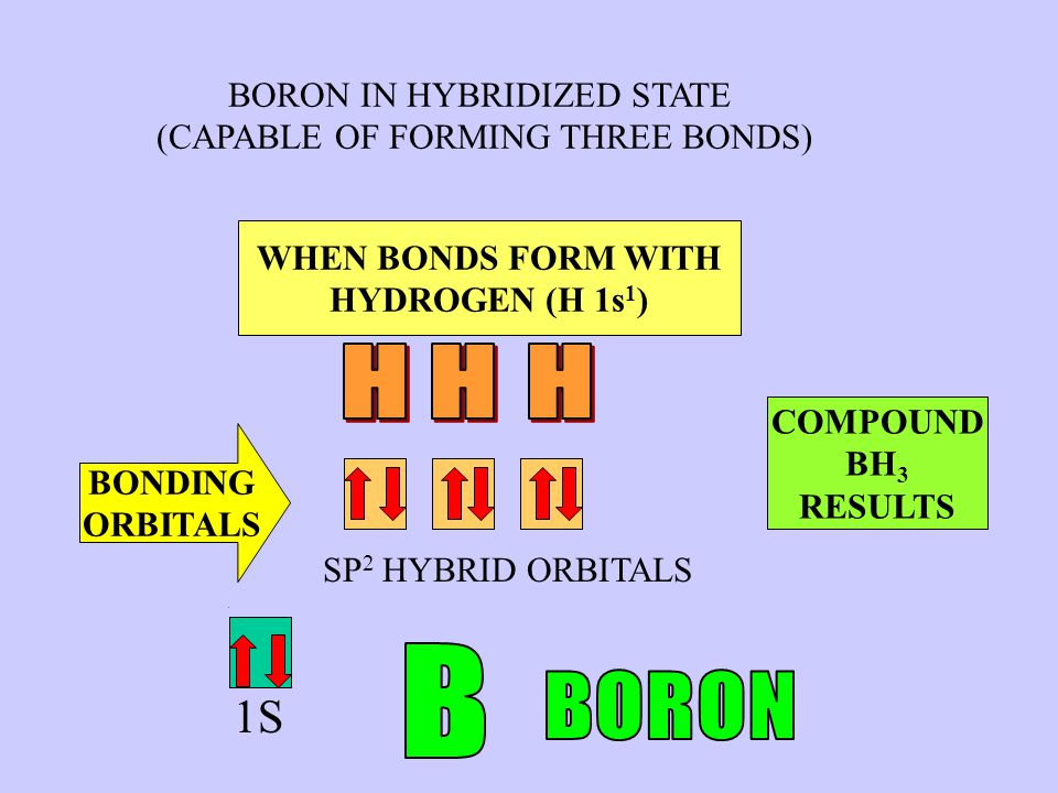 UNHYBRIDIZED BORON (BEFORE REACTING) 3P 2S 1S SP 2 HYBRID ORBITALS BORON IN HYBRIDIZED STATE (CAPABLE OF FORMING THREE BONDS) ELECTRON PROMOTION AND HYBRIDIZATION OCCURS WHEN BONDS FORM WITH HYDROGEN (H 1s 1 ) BONDING ORBITALS COMPOUND BH 3 RESULTS