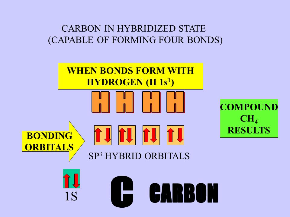 UNHYBRIDIZED CARBON (BEFORE REACTING) 3P 2S 1S SP 3 HYBRID ORBITALS CARBON IN HYBRIDIZED STATE (CAPABLE OF FORMING FOUR BONDS) ELECTRON PROMOTION AND HYBRIDIZATION OCCURS WHEN BONDS FORM WITH HYDROGEN (H 1s 1 ) COMPOUND CH 4 RESULTS BONDING ORBITALS