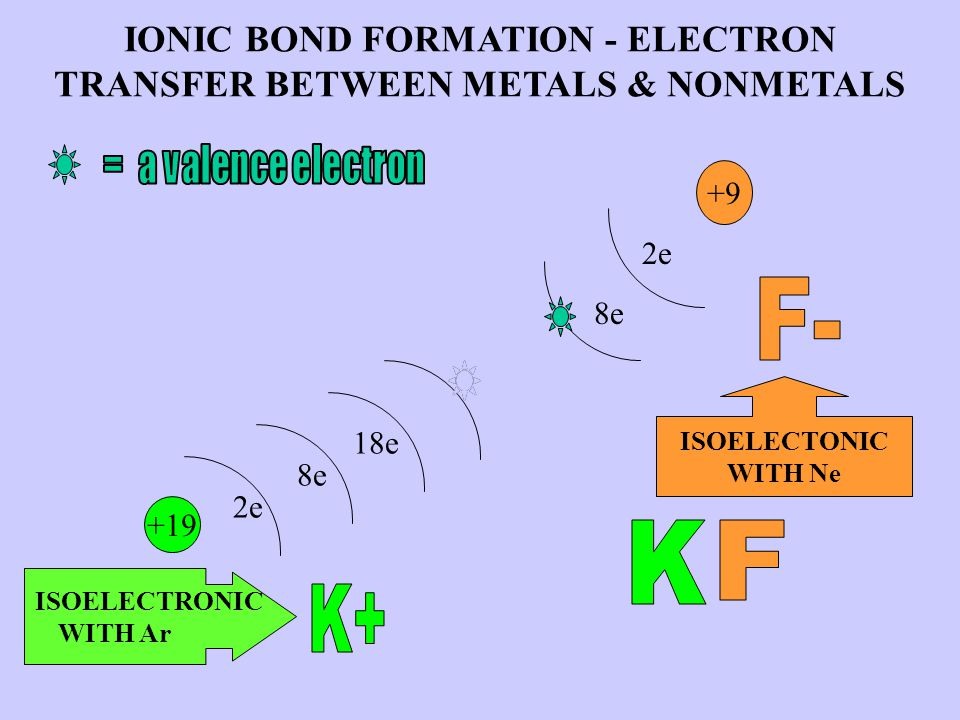 +9 +19 2e 1e 8e 18e 7e 2e 8e IONIC BOND FORMATION - ELECTRON TRANSFER BETWEEN METALS & NONMETALS ISOELECTRONIC WITH Ar ISOELECTONIC WITH Ne