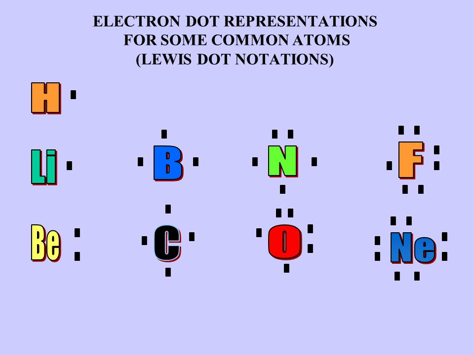 ELECTRON DOT REPRESENTATIONS FOR SOME COMMON ATOMS (LEWIS DOT NOTATIONS)