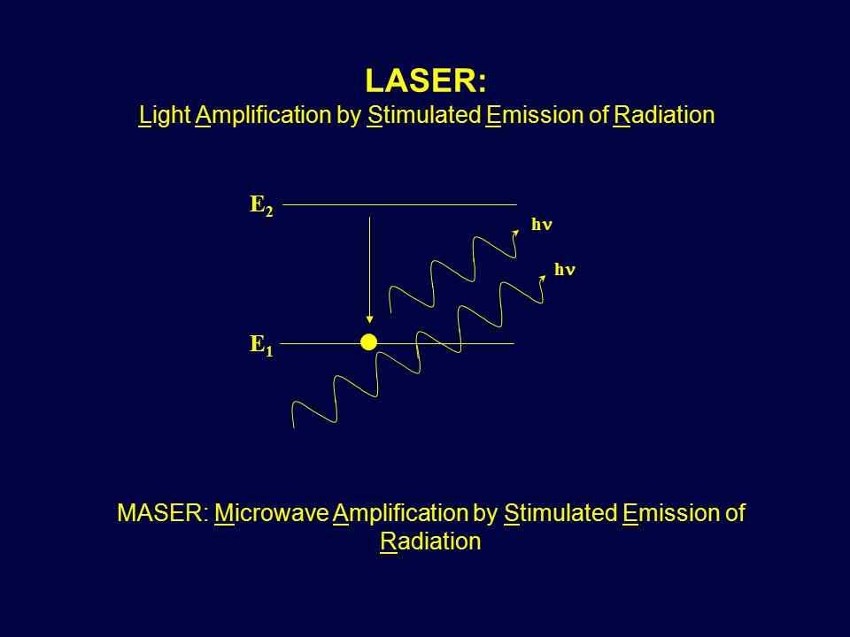 E1E1 E2E2 h h MASER: Microwave Amplification by Stimulated Emission of Radiation LASER: Light Amplification by Stimulated Emission of Radiation