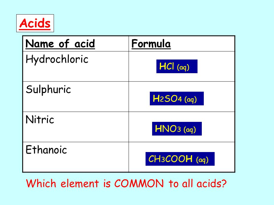Acids Name of acidFormula Hydrochloric Sulphuric Nitric Ethanoic HCl (aq) H 2 SO 4 (aq) HNO 3 (aq) CH 3 COOH (aq) Which element is COMMON to all acids