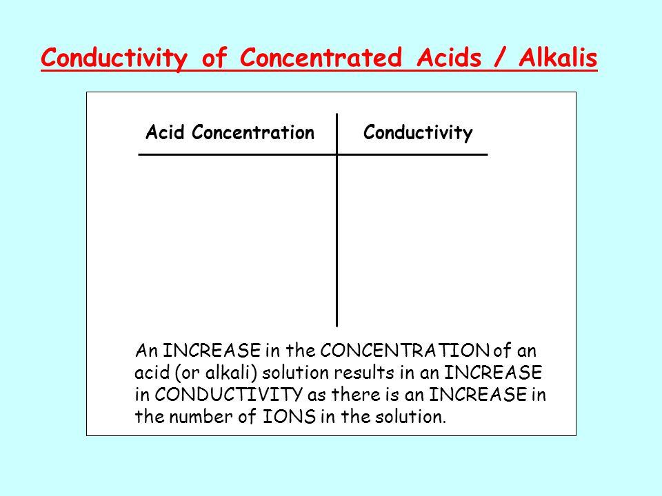 Conductivity of Concentrated Acids / Alkalis Acid ConcentrationConductivity An INCREASE in the CONCENTRATION of an acid (or alkali) solution results in an INCREASE in CONDUCTIVITY as there is an INCREASE in the number of IONS in the solution.