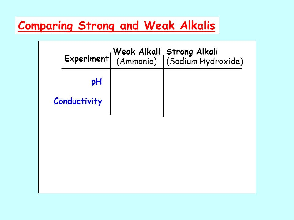 Experiment Weak Alkali (Ammonia) Comparing Strong and Weak Alkalis Strong Alkali (Sodium Hydroxide) pH Conductivity