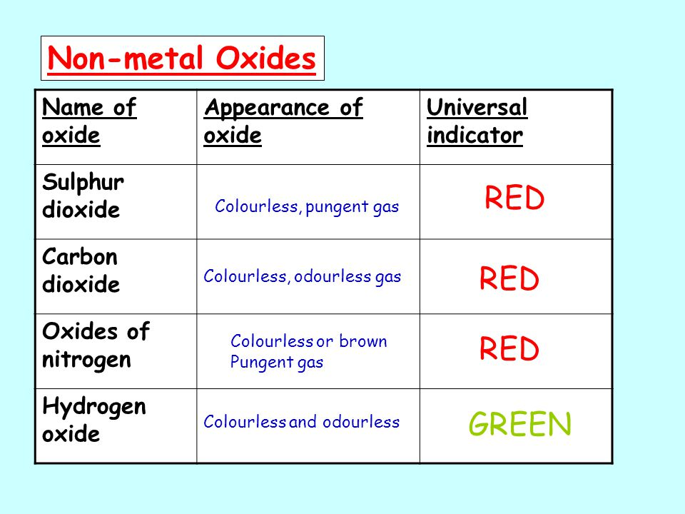 Non-metal Oxides Name of oxide Appearance of oxide Universal indicator Sulphur dioxide Carbon dioxide Oxides of nitrogen Hydrogen oxide Colourless, pungent gas Colourless, odourless gas Colourless or brown Pungent gas Colourless and odourless RED GREEN