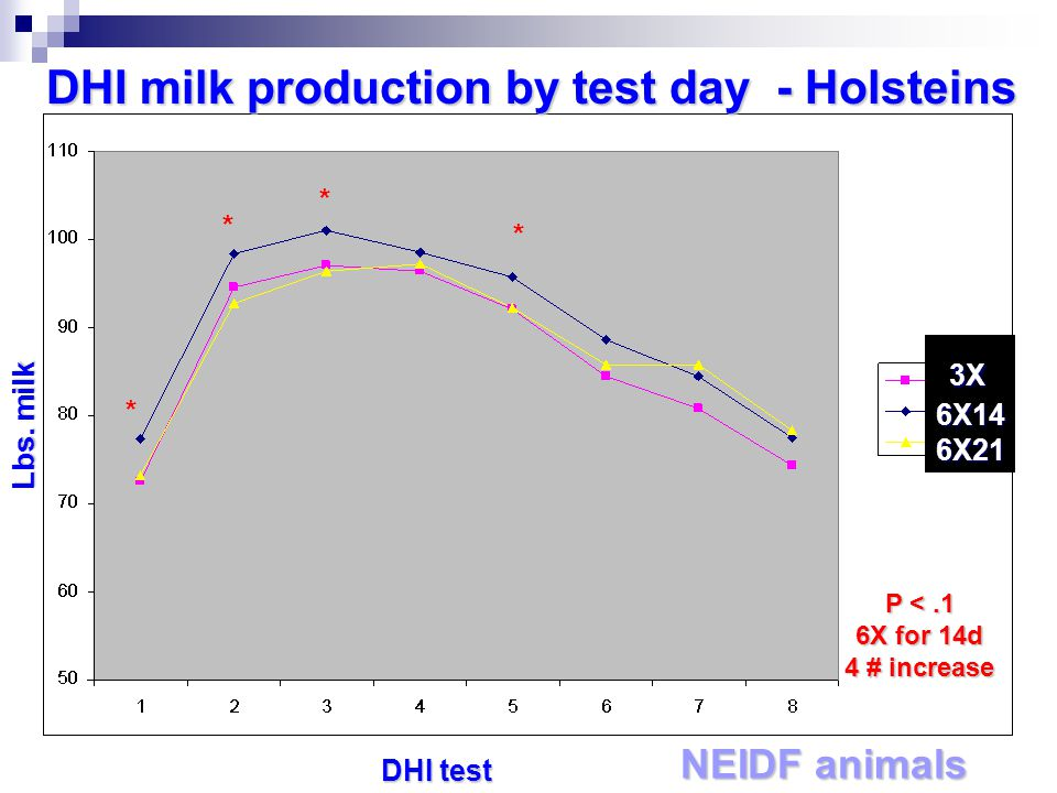 3X 3X6X146X21 DHI milk production by test day - Holsteins NEIDF animals * * * * P <.1 6X for 14d 4 # increase DHI test Lbs.