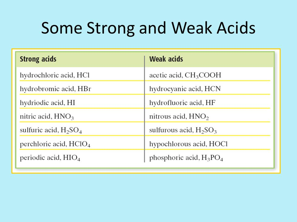 Some Strong and Weak Acids