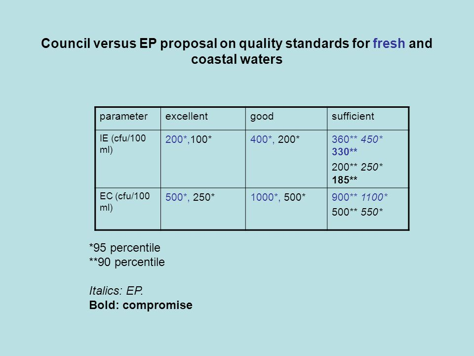 Council versus EP proposal on quality standards for fresh and coastal waters *95 percentile **90 percentile Italics: EP.