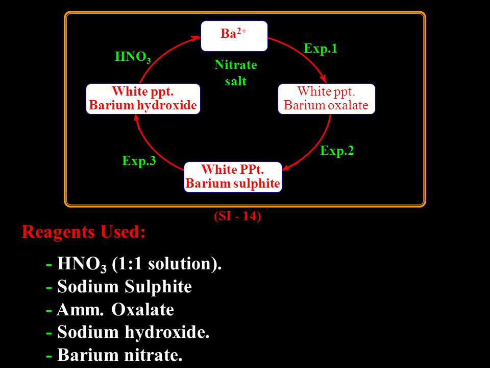 Reagents Used: - HNO 3 (1:1 solution). - Sodium Sulphite - Amm.