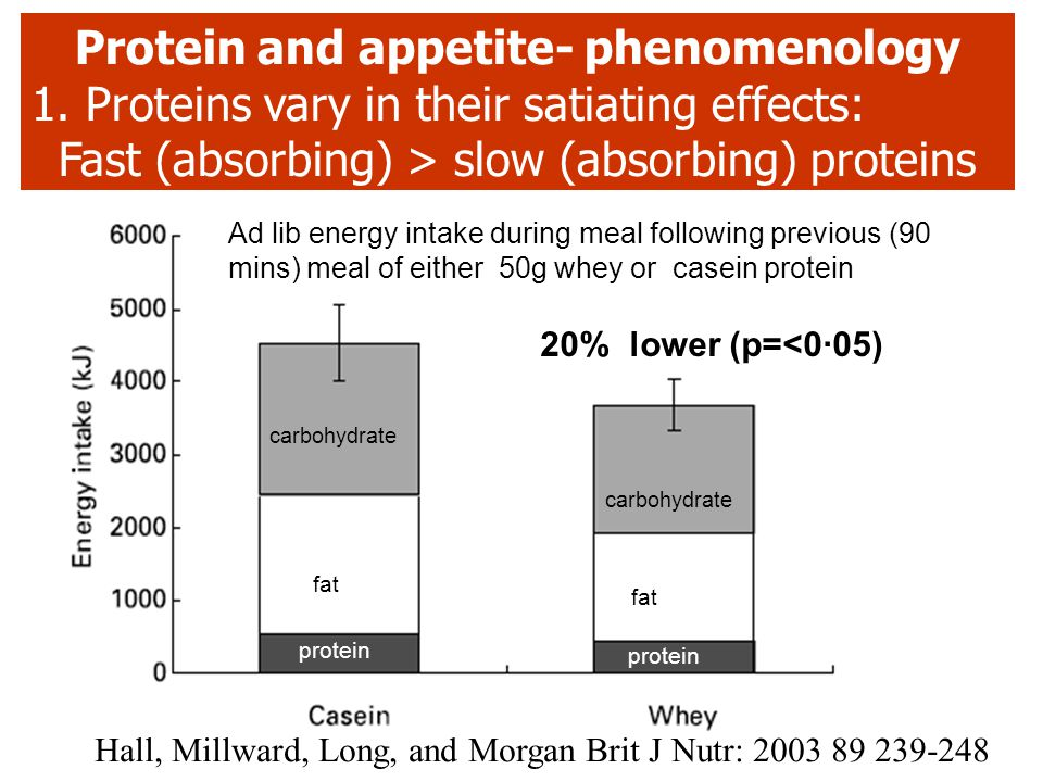 References For Macronutrients and appetite control 1.DeCastro, J.M. (1987). Physiology and Behaviour 39, 561- 569. 2.DeCastro, J. & Elmore, D.K. (1988