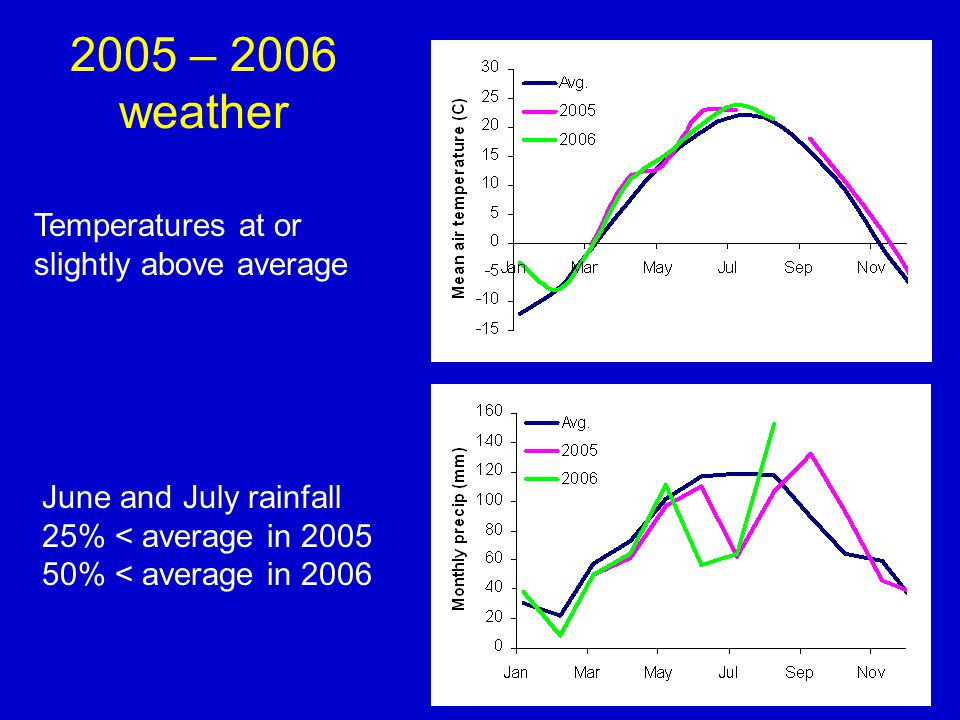 2005 – 2006 weather Temperatures at or slightly above average June and July rainfall 25% < average in 2005 50% < average in 2006