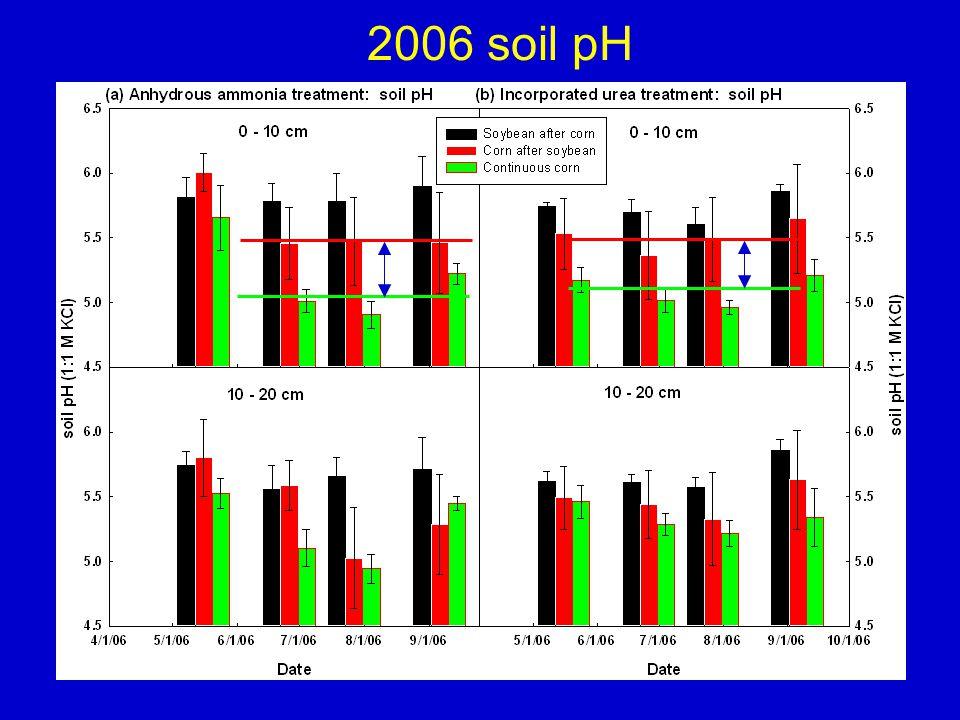 2006 soil pH