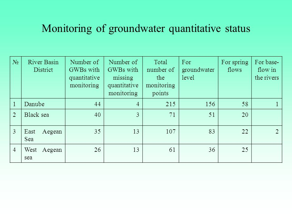 Monitoring of groundwater quantitative status №River Basin District Number of GWBs with quantitative monitoring Number of GWBs with missing quantitative monitoring Total number of the monitoring points For groundwater level For spring flows For base- flow in the rivers 1Danube 44 4215156581 2Black sea403715120 3East Aegean Sea 35351310783222 4West Aegean sea 2613613625