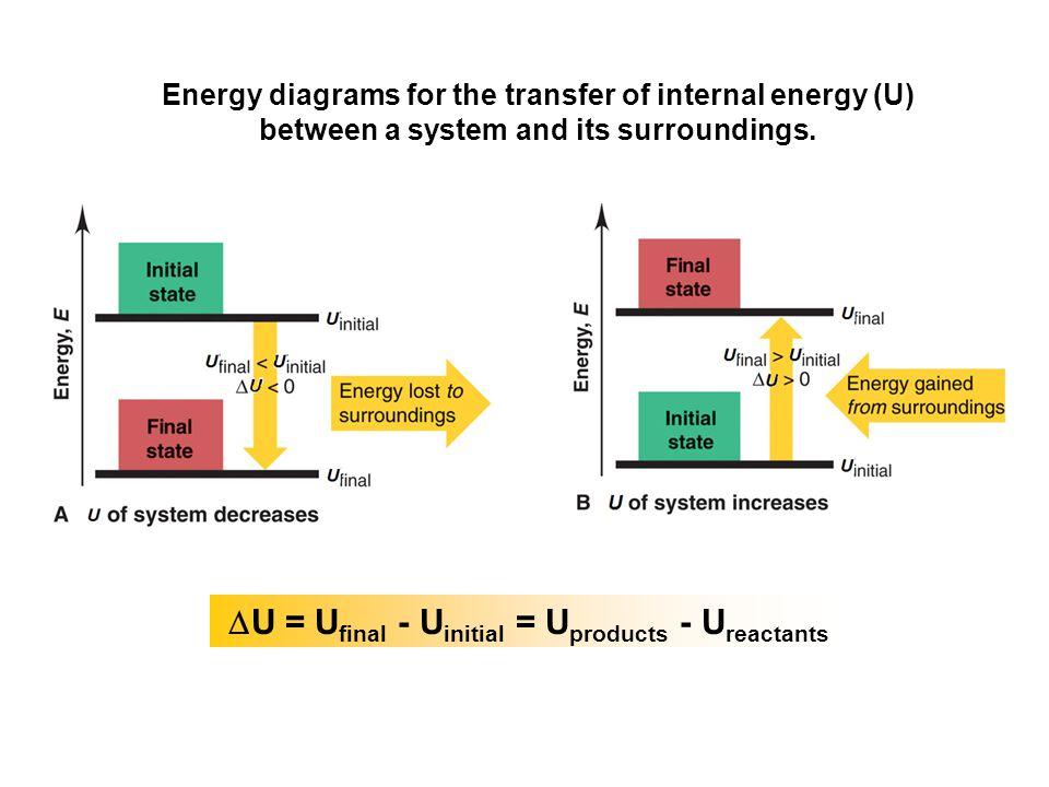  U = U final - U initial = U products - U reactants Energy diagrams for the transfer of internal energy (U) between a system and its surroundings.