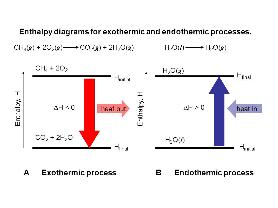 Enthalpy diagrams for exothermic and endothermic processes. Enthalpy, H CH 4 + 2O 2 CO 2 + 2H 2 O H initial H final H 2 O( l ) H 2 O( g ) heat outheat