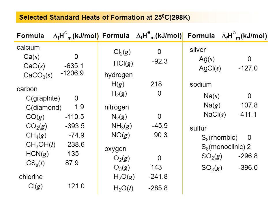 Selected Standard Heats of Formation at 25 0 C(298K) Formula  f H  m (kJ/mol) calcium Ca( s ) CaO( s ) CaCO 3 ( s ) carbon C(graphite) C(diamond) CO