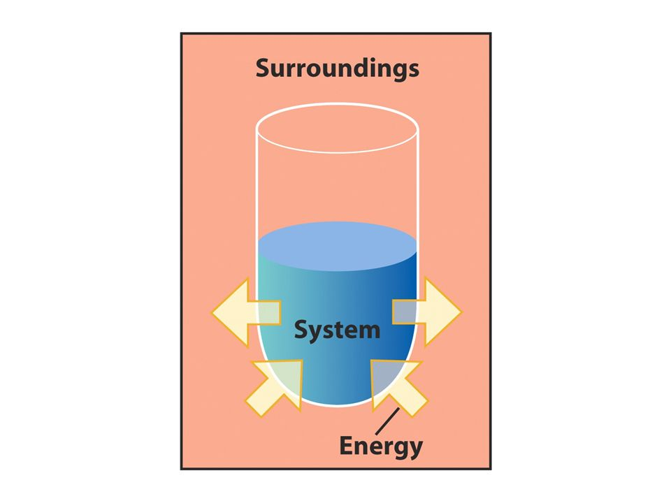 open mass & energyExchange: closed energy isolated nothing