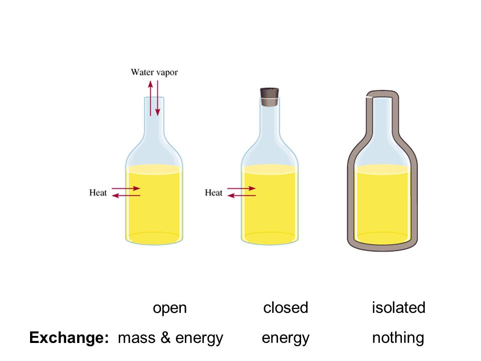 open mass & energyExchange: closed energy isolated nothing