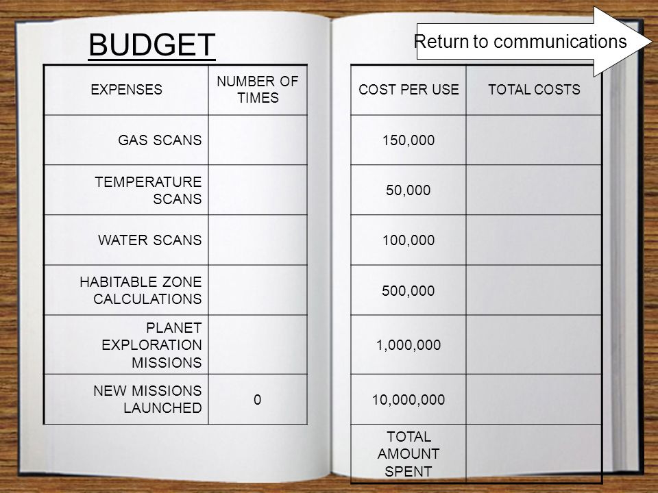 BUDGET EXPENSES NUMBER OF TIMES COST PER USETOTAL COSTS GAS SCANS150,000 TEMPERATURE SCANS 50,000 WATER SCANS100,000 HABITABLE ZONE CALCULATIONS 500,000 PLANET EXPLORATION MISSIONS 1,000,000 NEW MISSIONS LAUNCHED 010,000,000 TOTAL AMOUNT SPENT Return to communications