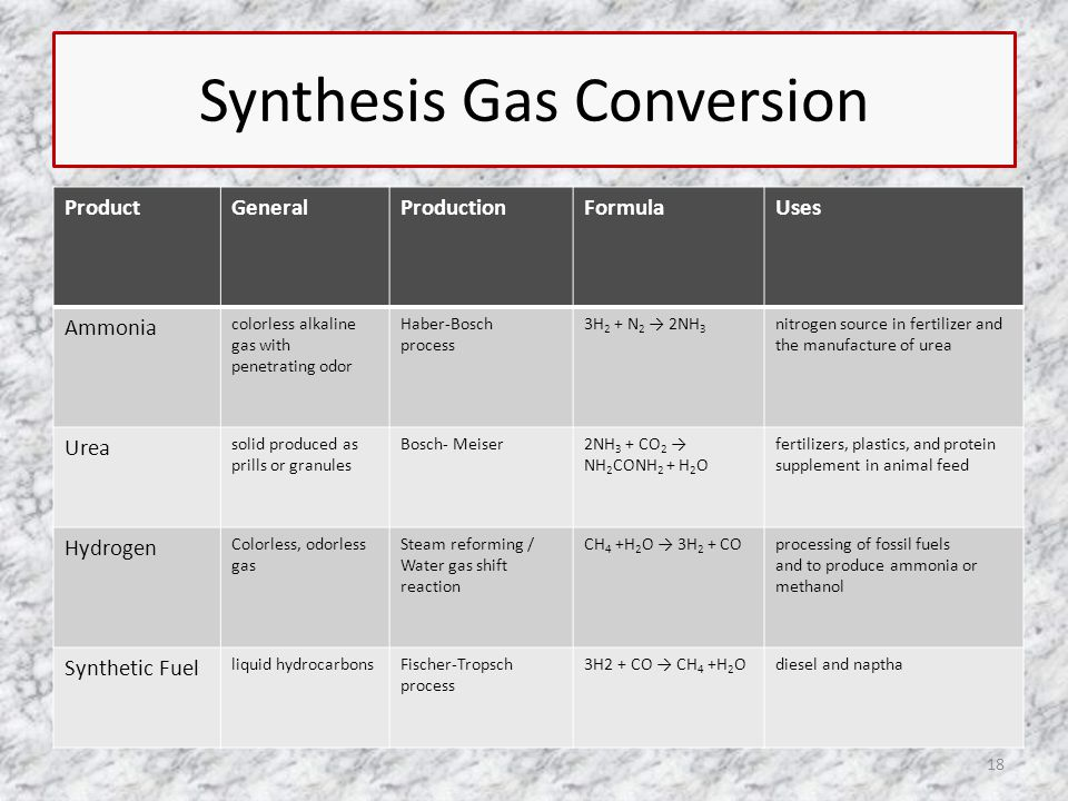Synthesis Gas Conversion ProductGeneralProductionFormulaUses Ammonia colorless alkaline gas with penetrating odor Haber-Bosch process 3H 2 + N 2 → 2NH 3 nitrogen source in fertilizer and the manufacture of urea Urea solid produced as prills or granules Bosch- Meiser2NH 3 + CO 2 → NH 2 CONH 2 + H 2 O fertilizers, plastics, and protein supplement in animal feed Hydrogen Colorless, odorless gas Steam reforming / Water gas shift reaction CH 4 +H 2 O → 3H 2 + COprocessing of fossil fuels and to produce ammonia or methanol Synthetic Fuel liquid hydrocarbonsFischer-Tropsch process 3H2 + CO → CH 4 +H 2 Odiesel and naptha 18