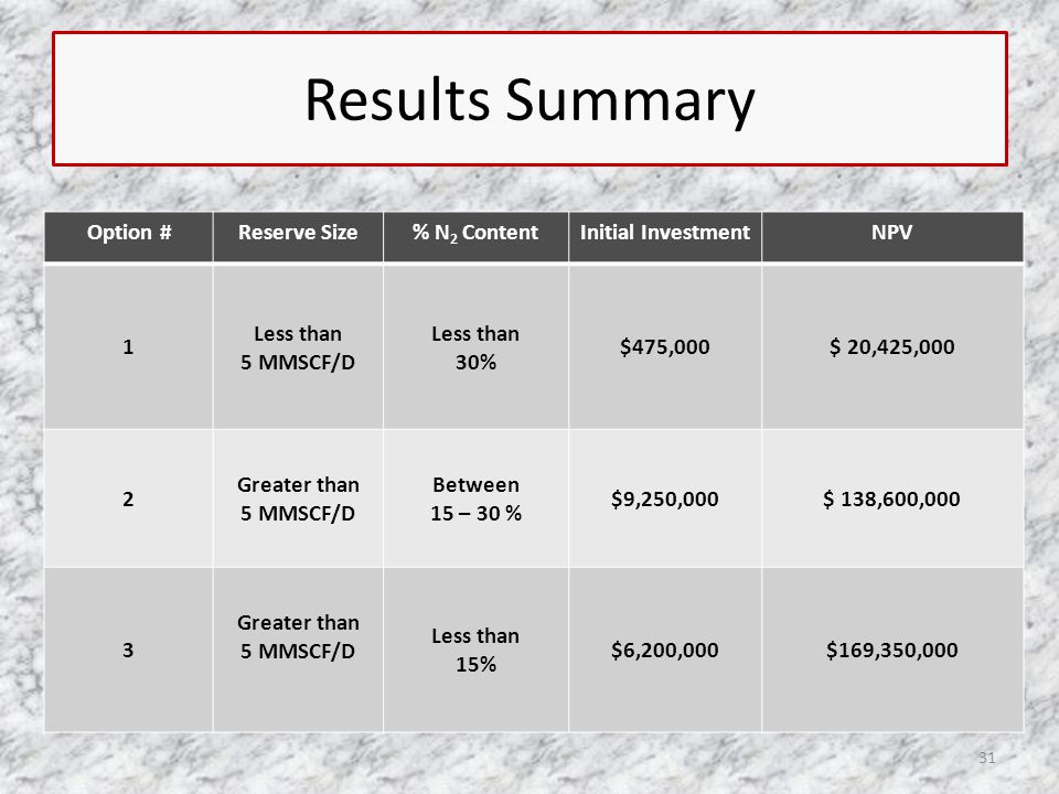 Results Summary 31 Option #Reserve Size% N 2 ContentInitial InvestmentNPV 1 Less than 5 MMSCF/D Less than 30% $475,000$ 20,425,000 2 Greater than 5 MMSCF/D Between 15 – 30 % $9,250,000$ 138,600,000 3 Greater than 5 MMSCF/D Less than 15% $6,200,000$169,350,000