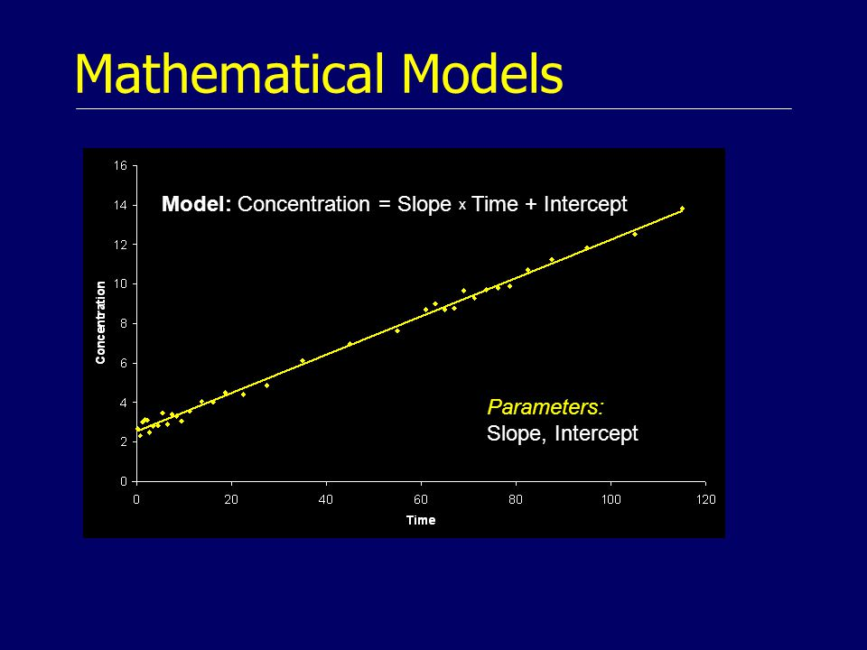 Mathematical Models Parameters: Slope, Intercept Model: Concentration = Slope x Time + Intercept