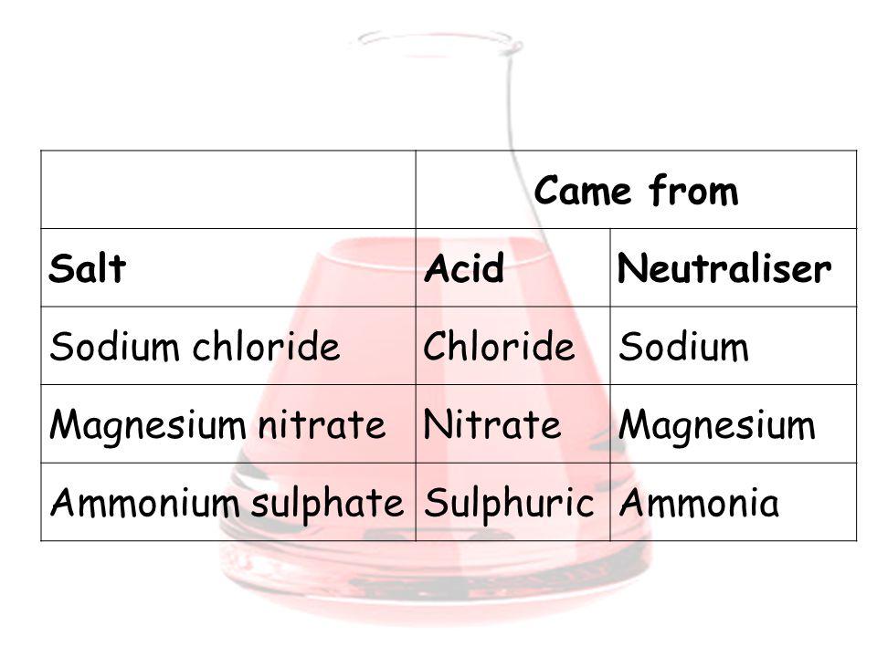 Came from SaltAcidNeutraliser Sodium chlorideChlorideSodium Magnesium nitrateNitrateMagnesium Ammonium sulphateSulphuricAmmonia
