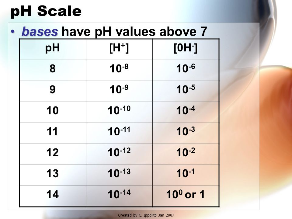Created by C. Ippolito Jan 2007 pH Scale water is neutral it has a pH of 7 pH[H + ][0H - ] 710 -7