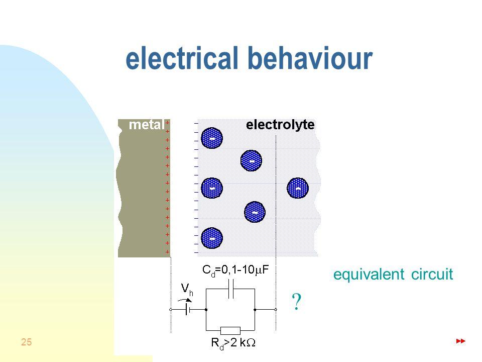 25 electrical behaviour equivalent circuit