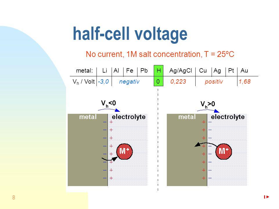 8 half-cell voltage No current, 1M salt concentration, T = 25ºC metal: Li Al Fe Pb H Ag/AgCl Cu Ag Pt Au V h / Volt -3,0 negativ 0 0,223 positiv 1,68