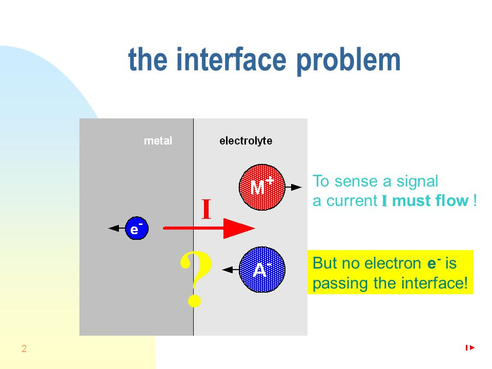 2 the interface problem I To sense a signal a current I must flow .