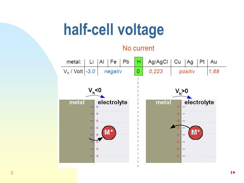 8 half-cell voltage No current metal: Li Al Fe Pb H Ag/AgCl Cu Ag Pt Au V h / Volt -3,0 negativ 0 0,223 positiv 1,68