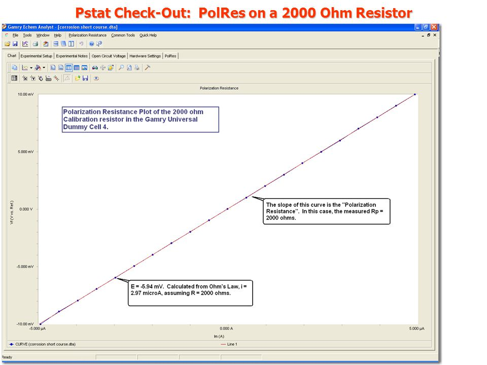 Pstat Check-Out: PolRes on a 2000 Ohm Resistor