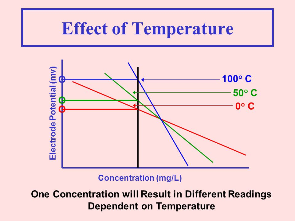 Effect of Temperature Electrode Potential (mv) Concentration (mg/L) O O O 0 o C 50 o C 100 o C One Concentration will Result in Different Readings Dependent on Temperature