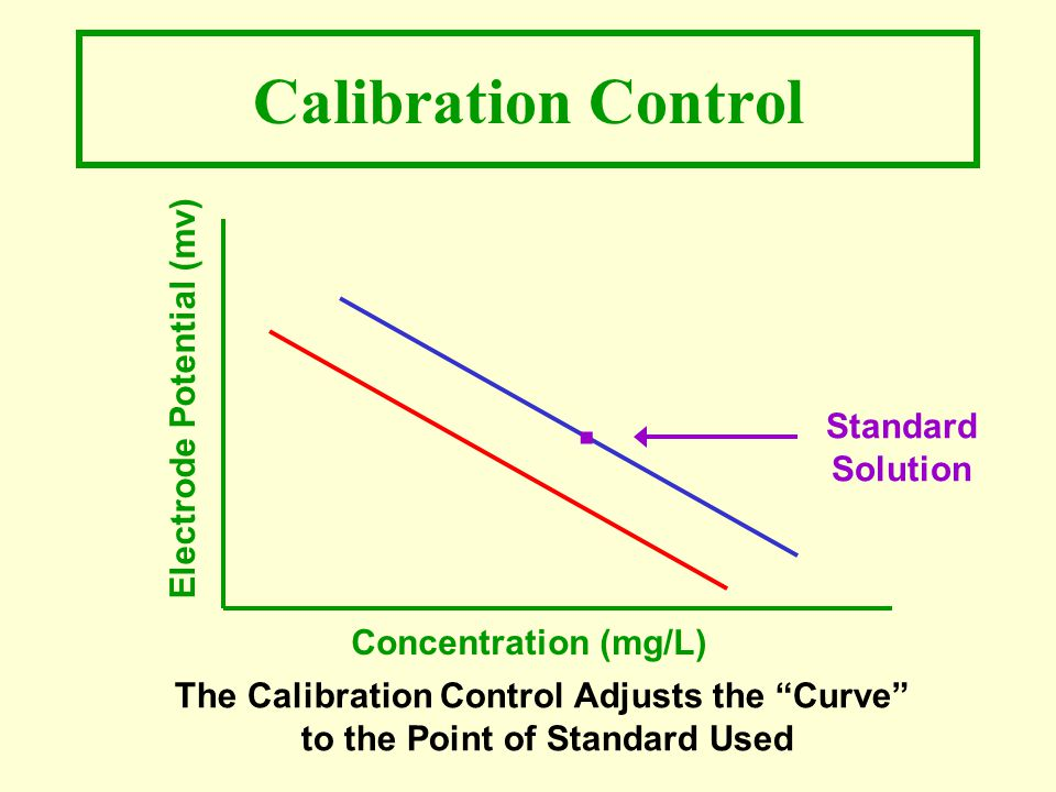 Calibration Control Electrode Potential (mv) Concentration (mg/L).
