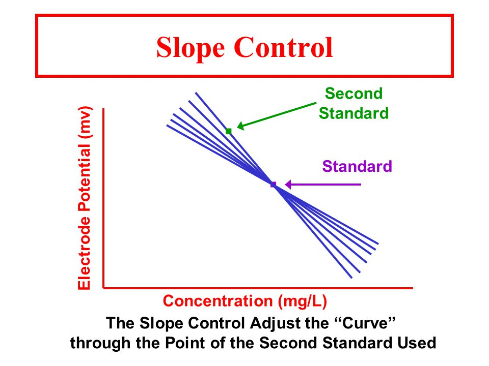 Slope Control Electrode Potential (mv) Concentration (mg/L).