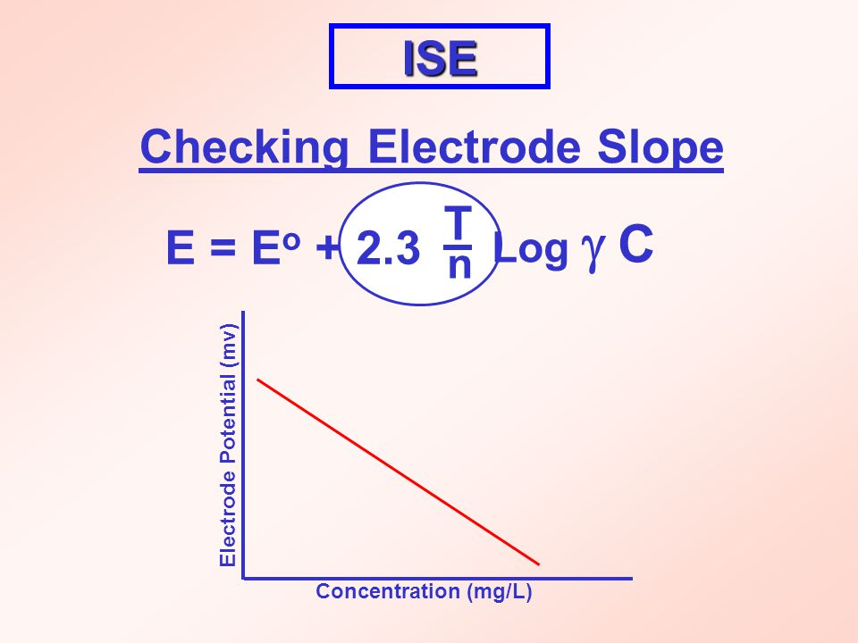 ISE Checking Electrode Slope E = E o + 2.3 T Log  C n Electrode Potential (mv) Concentration (mg/L)