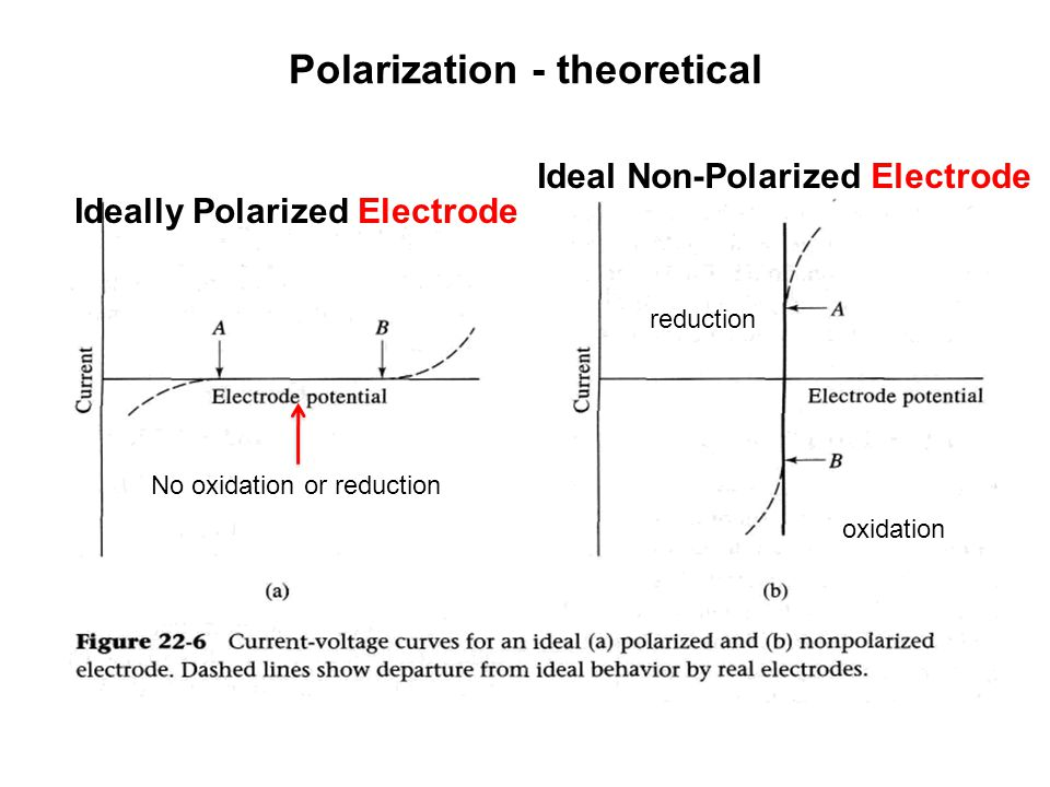 Polarization - theoretical Ideally Polarized Electrode Ideal Non-Polarized Electrode No oxidation or reduction reduction oxidation