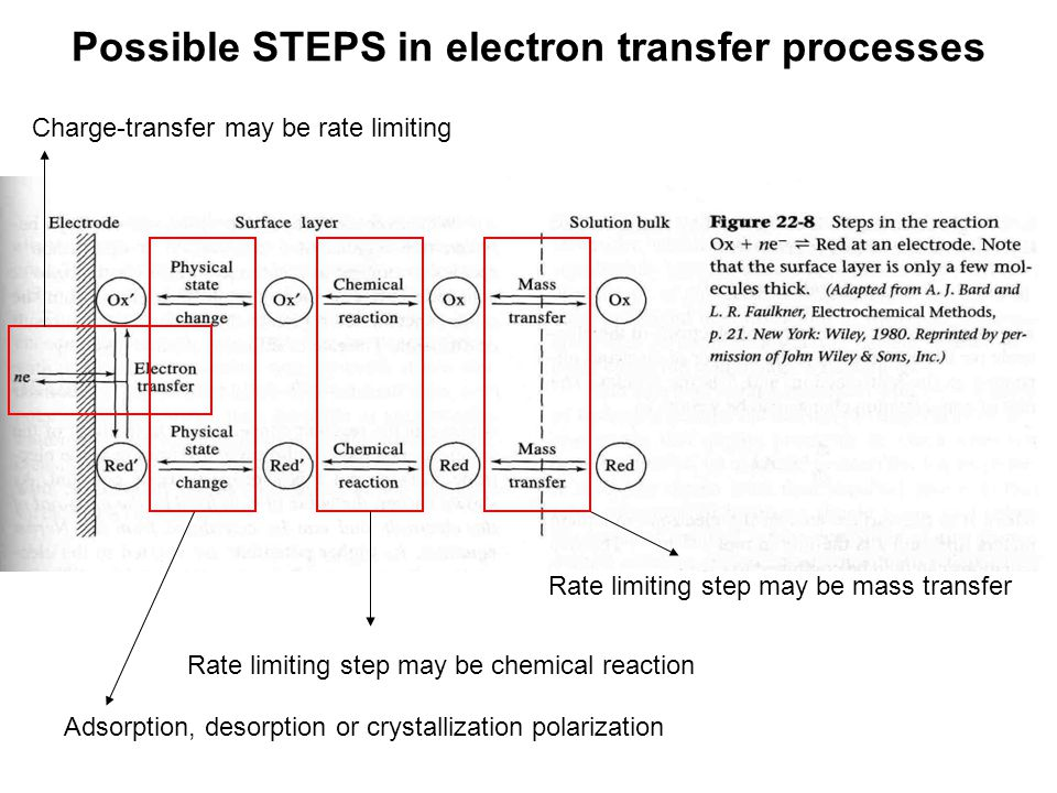 Possible STEPS in electron transfer processes Rate limiting step may be mass transfer Rate limiting step may be chemical reaction Adsorption, desorpti