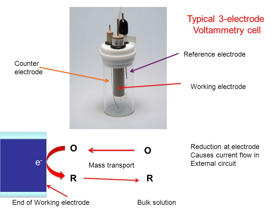 Typical 3-electrode Voltammetry cell Counter electrode Reference electrode Working electrode End of Working electrode O R O R e-e- Bulk solution Mass