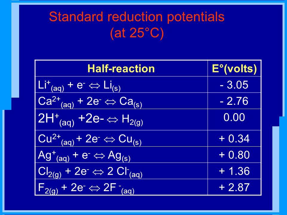 Standard reduction potentials (at 25°C) Half-reactionE°(volts) Li + (aq) + e -  Li (s) - 3.05 Ca 2+ (aq) + 2e -  Ca (s) - 2.76 2H + (aq) +2e-  H 2(g) 0.00 Cu 2+ (aq) + 2e -  Cu (s) + 0.34 Ag + (aq) + e -  Ag (s) + 0.80 Cl 2(g) + 2e -  2 Cl - (aq) + 1.36 F 2(g) + 2e -  2F - (aq) + 2.87