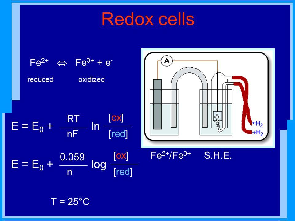 Redox cells Fe 2+ /Fe 3+ T = 25°C Fe 2+  Fe 3+ + e - oxidizedreduced E = E 0 + ln [ox] nF RT [red] E = E 0 + log [ox] n 0.059 [red] S.H.E.