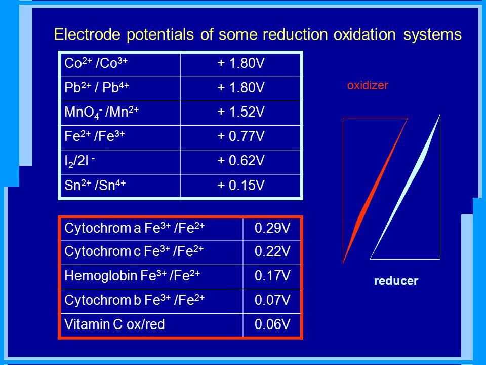 Electrode potentials of some reduction oxidation systems Co 2+ /Co 3+ + 1.80V Pb 2+ / Pb 4+ + 1.80V MnO 4 - /Mn 2+ + 1.52V Fe 2+ /Fe 3+ + 0.77V I 2 /2I - + 0.62V Sn 2+ /Sn 4+ + 0.15V Cytochrom a Fe 3+ /Fe 2+ 0.29V Cytochrom c Fe 3+ /Fe 2+ 0.22V Hemoglobin Fe 3+ /Fe 2+ 0.17V Cytochrom b Fe 3+ /Fe 2+ 0.07V Vitamin C ox/red0.06V oxidizer reducer