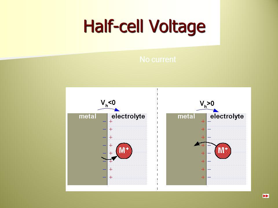 Half-cell Voltage No current