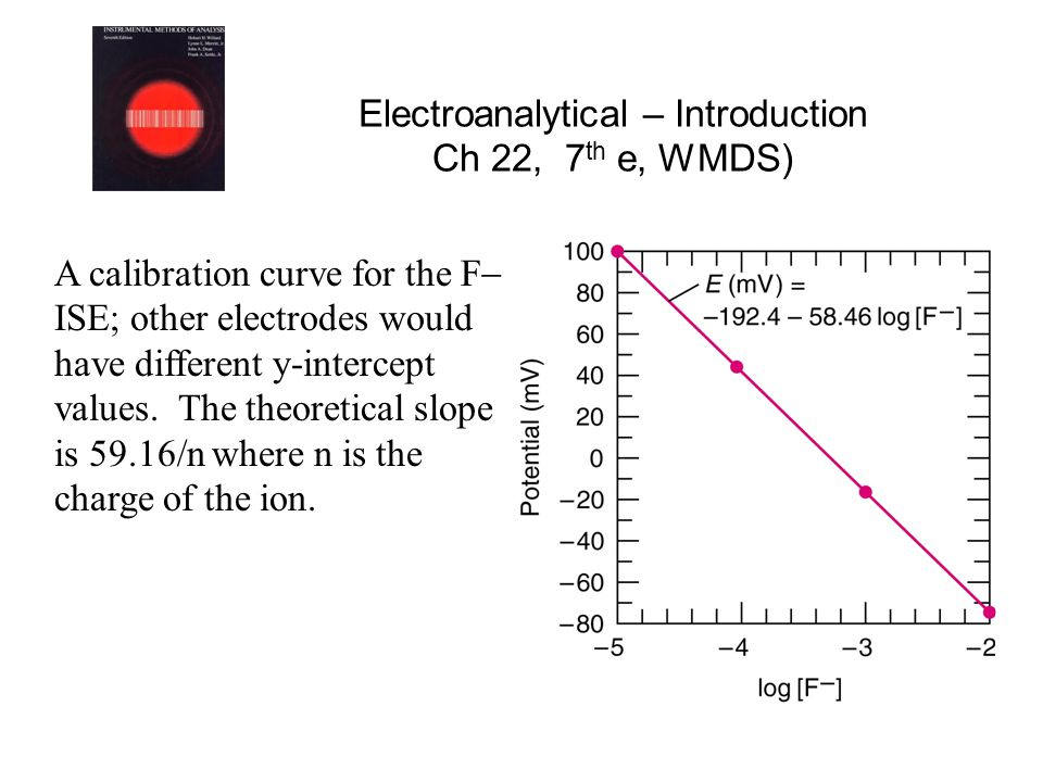 Electroanalytical – Introduction Ch 22, 7 th e, WMDS) A calibration curve for the F  ISE; other electrodes would have different y-intercept values.