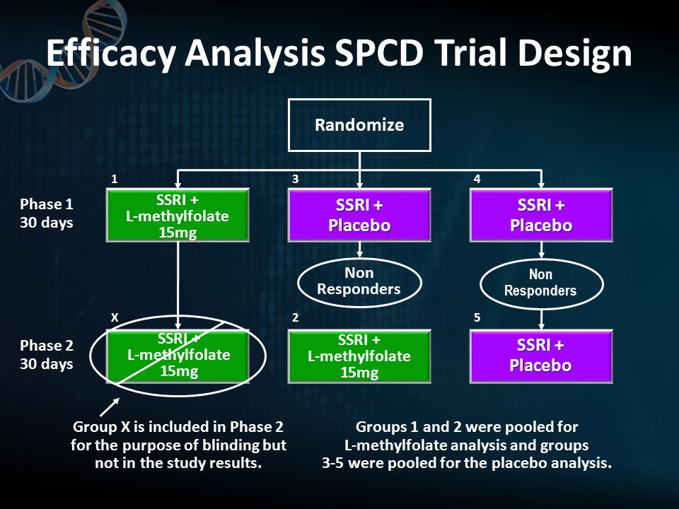 SSRI + L-methylfolate 15mg SSRI + L-methylfolate 15mg Efficacy Analysis SPCD Trial Design Phase 1 30 days Phase 2 30 days Group X is included in Phase 2 for the purpose of blinding but not in the study results.