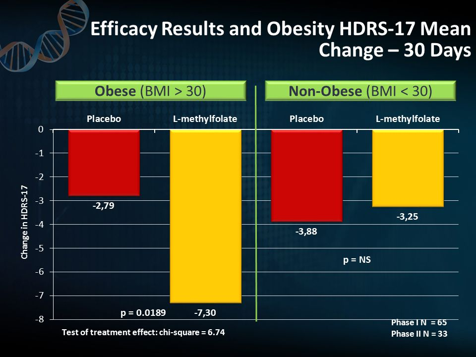 Efficacy Results and Obesity HDRS-17 Mean Change – 30 Days
