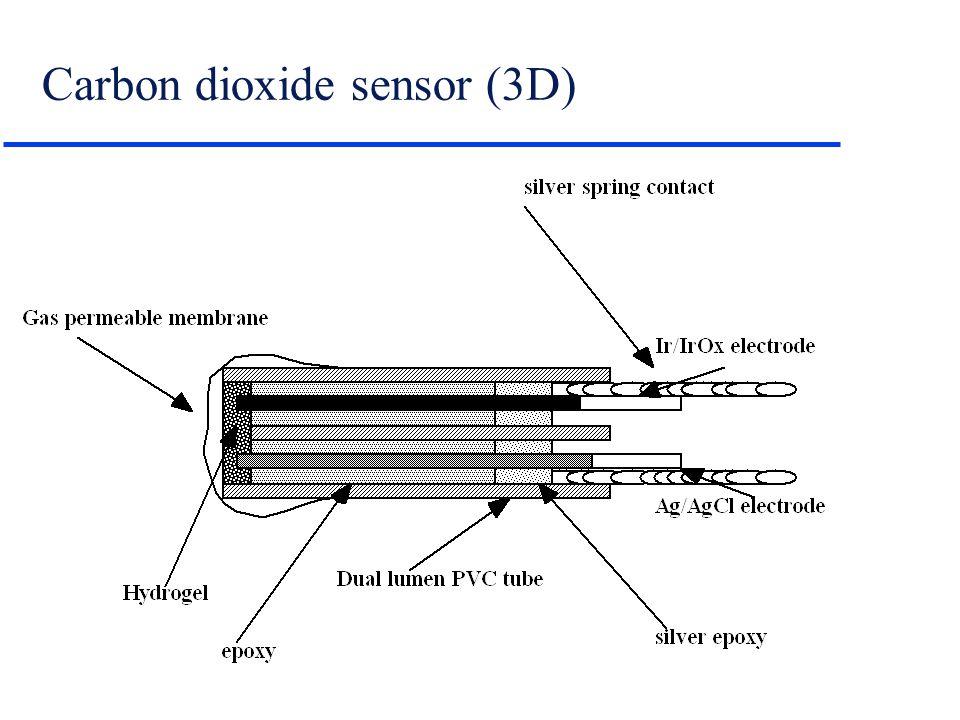 Carbon dioxide sensor (3D)