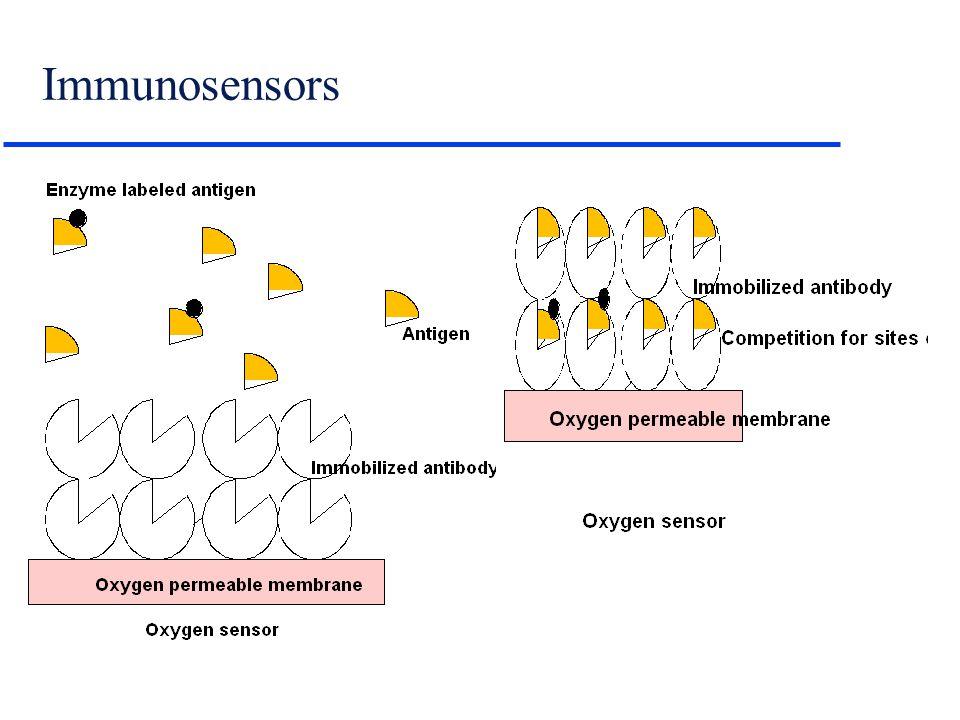 Immunosensors
